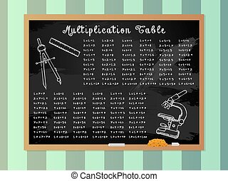 Multiplication Table on School Blackboard with Illustrations...