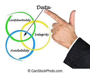 Data properties