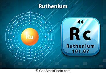Peoridic symbol and electron diagram of Ruthenium...