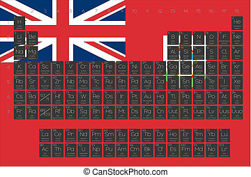 Periodic Table of Elements overlayed on the flag of Bermuda...