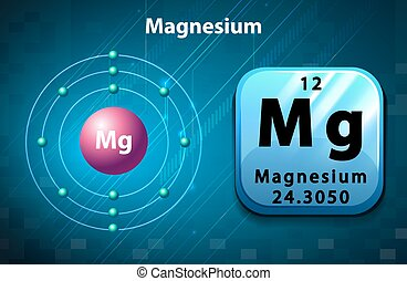 Poster of magnesium atom illustration