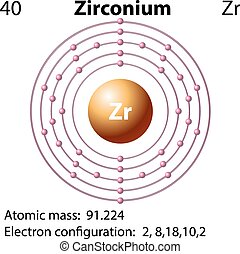 Symbol and electron diagram for Zirconium illustration