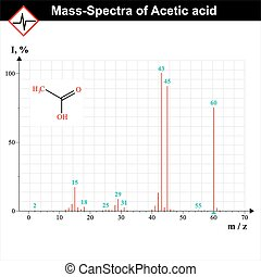 Mass-spectra example - Mass-spectrum example, spectra of...