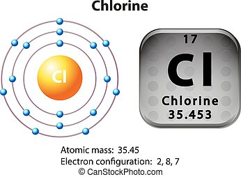 Symbol and electron diagram of chlorine illustration