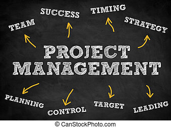 Project Management concept