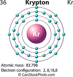 Symbol and electron diagram for Krypton illustration