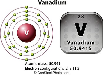 Vanadium vector clip art illustrations 34 vanadium - Vanadium symbol periodic table ...