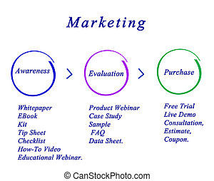 Diagram of marketing