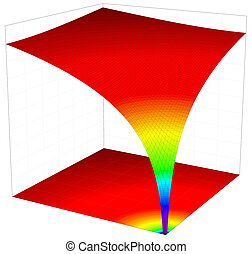 Colorful 3d surface dimentional graph of mathematical...