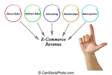 E-Commerce Revenue
