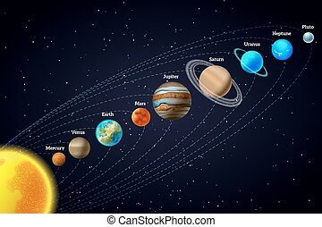 Solar system astronomy banner - Planets that orbit the sun...