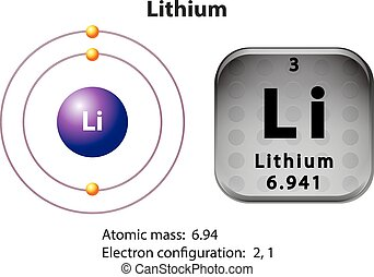Symbol and electron diagram for Lithium