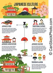 Japanese Culture Infographic Set - Japanese culture and...