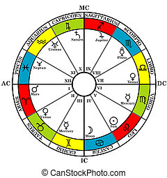 Astrology zodiac with natal chart, zodiac signs, houses and...