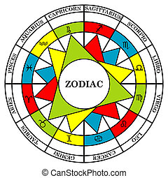 Astrology signs of the zodiac divided into elements fire,...