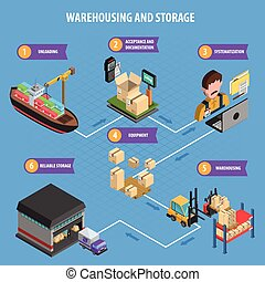 Warehousing And Storage Process Isometric Poster -...