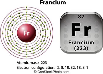 Symbol and electron diagram for Francium illustration