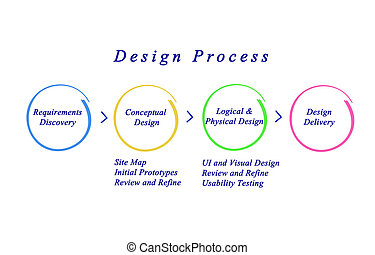 Web Site Design Process