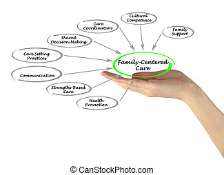 Family-Centered Care Assessment