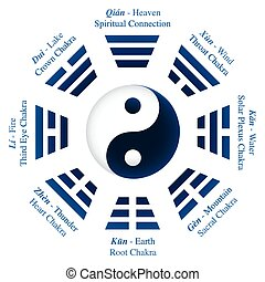 I Ching Trigrams Yin Yang Names Mea - Trigrams or Bagua of I...