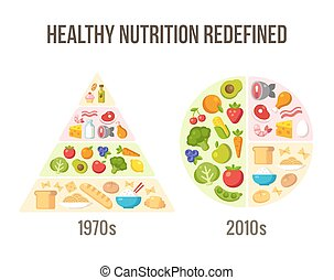 Healthy diet then and now