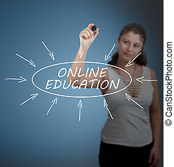 Online Education - Young businesswoman drawing Online...