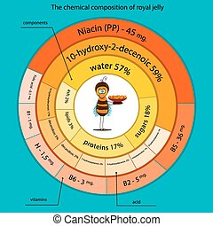 The chemical composition of royal jelly - chemical...