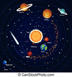 Planets of the solar system: pluto, neptune, mercury, mars, venus, jupiter, uranium, earth, saturn, meteorites and asteroids. Space background.