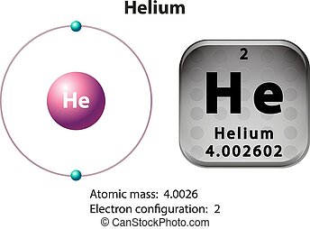 Symbol and electron diagram for Helium