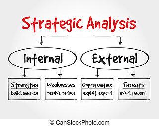 Strategic Analysis flow chart, business concept