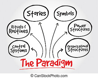 Web Paradigm - Cultural Web Paradigm, strategy mind map,...