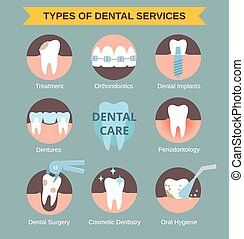 types of dental servises - Types of dental clinic services....