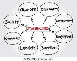 Stakeholders - Company stakeholders, strategy mind map,...