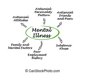 Mental Illness consequences