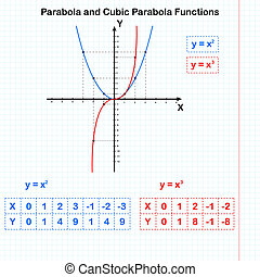 Functions of quadratic and cubic parabolas, 2d raster
