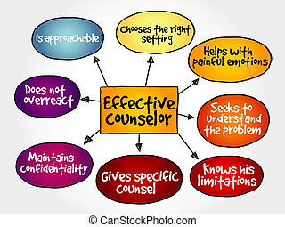 Effective counselor mind map with advice giving techniques...