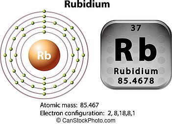 Symbol and electron diagram for Rubidium illustration