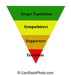Population and terrorists