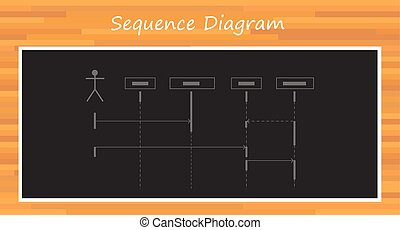 uml unified modelling language sequence diagram vector