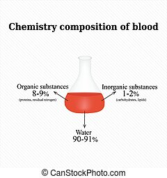 The chemical composition of the blood. Infographics. Vector illustration