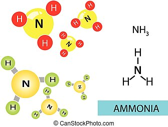 Ammonia molecule and structure formula