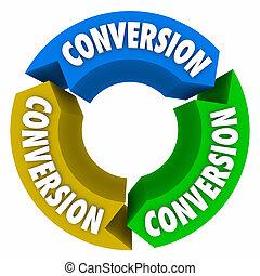 Conversion 3 Arrows Cycle Sales Process
