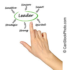 Traits of successful leader