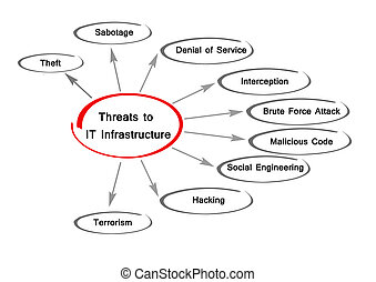 Threats to IT Infrastructure