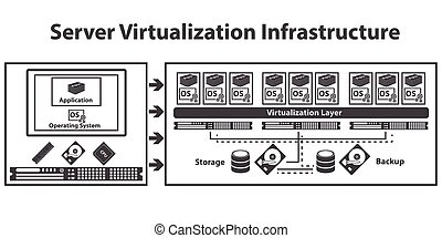 Virtualization computing and Data management concept
