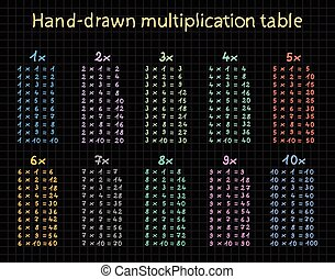 Hand-drawn multiplication table