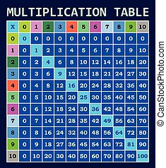 Multiplication table template for students