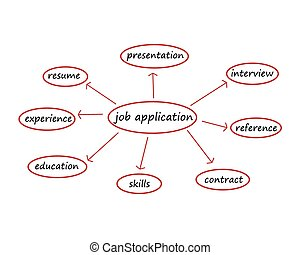 job application mind map