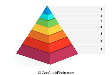 maslow pyramid, seven stages