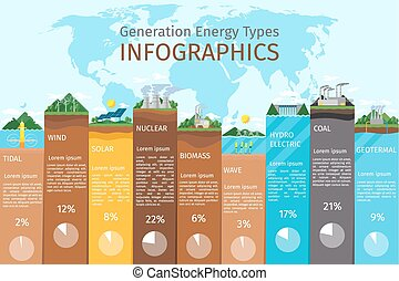 Energy types infographics Solar and wind, hydro and bio fuel...